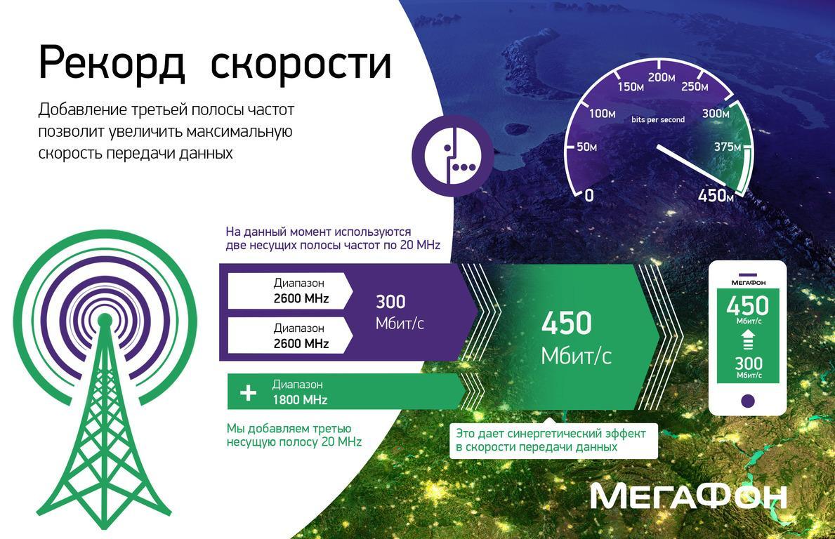 Мегафон скорость интернета.